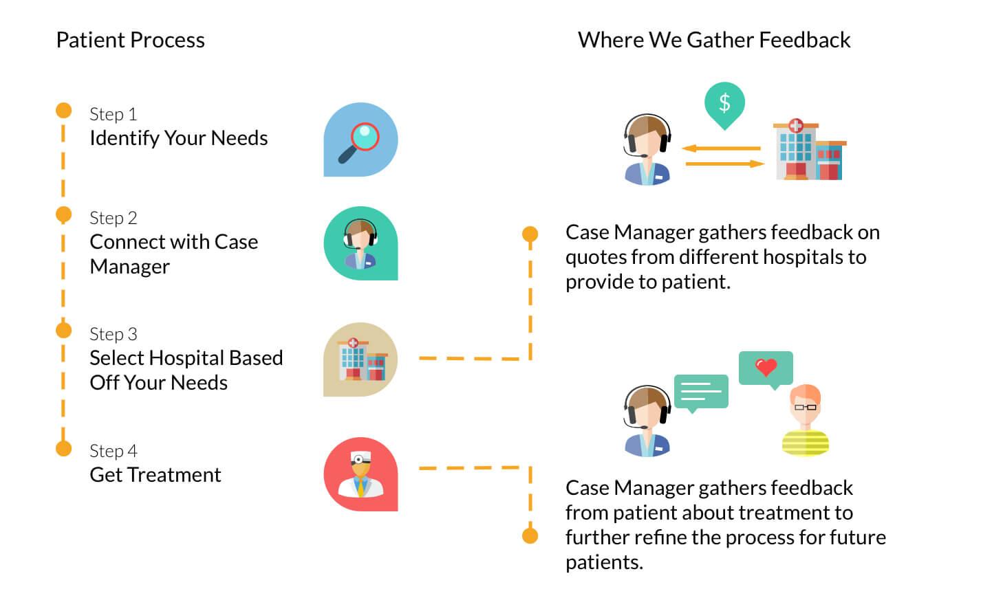 Patient Process Globehealer